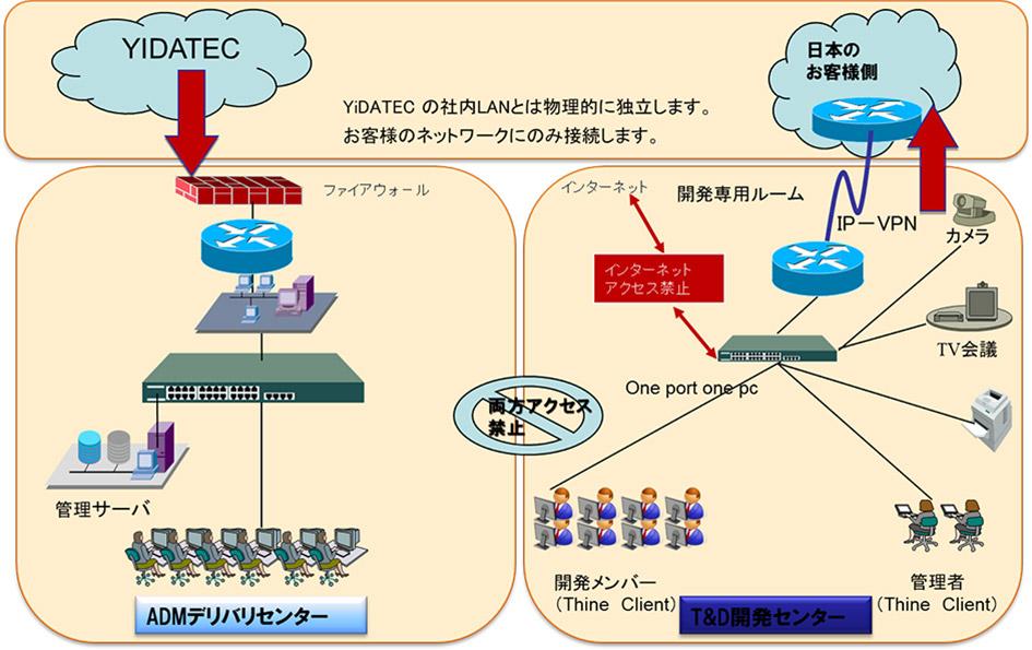 サービスネットワーク図