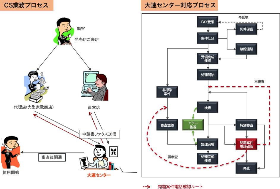 BPOプロセス